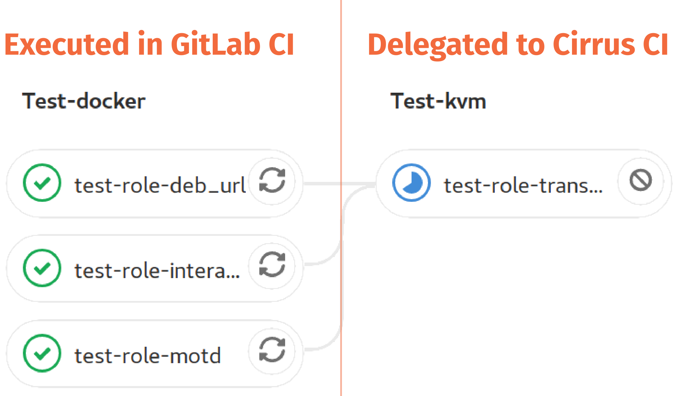 Cirrus jobs in GitLab CI